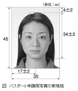パスポート写真の各箇所の寸法
