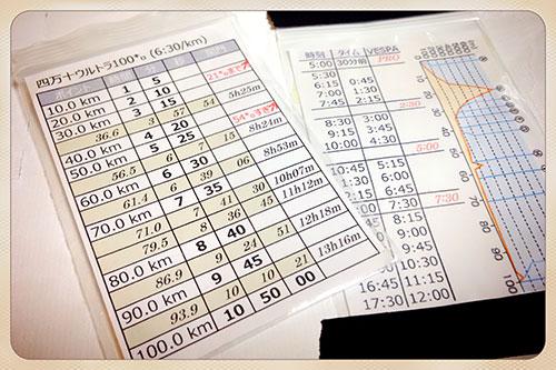 ペース表(左) 斜体は関門、45 分おきのサプリ摂取表(右) VESPAは最初PRO、レース中はHyper