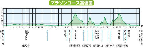 下関海響マラソン高低図
