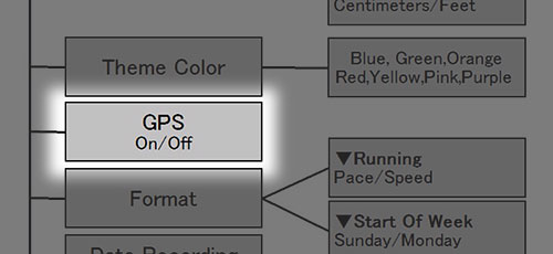 GPS ON/OFFはメニューの最下層、それもSystem の下の方にある
