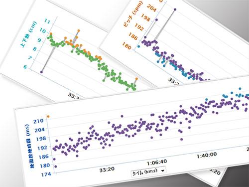 FR620で計測できるランニングダイナミクス