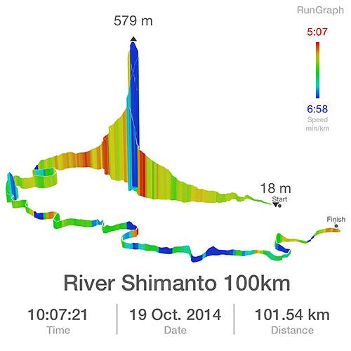 四万十川ウルトラ (GarminのGPXなのでタイム、距離はおよそ。数値はアプリ内で編集可能です)