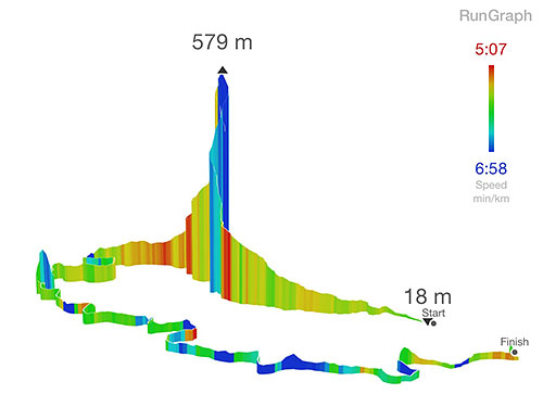 GPXファイル(GPSランデータ)を美しくビジュアライズしてくれるiOSアプリ「RunGraph」