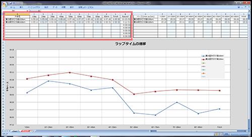 EXCELを使って第29回と第30回サロマ湖100kmウルトラの10kmごとのラップをグラフ化、比較してみる(100kmウルトラ版)