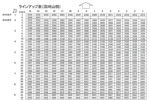 スタート時のラインアップ表