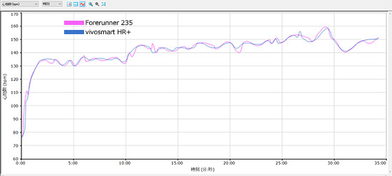 FR235とVSHR+の心拍計(心拍数)比較 - Smooth Data