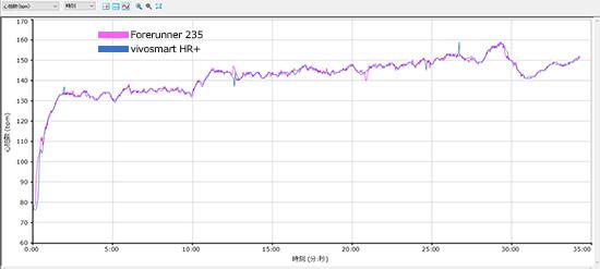 FR235とVSHR+の心拍計(心拍数)比較
