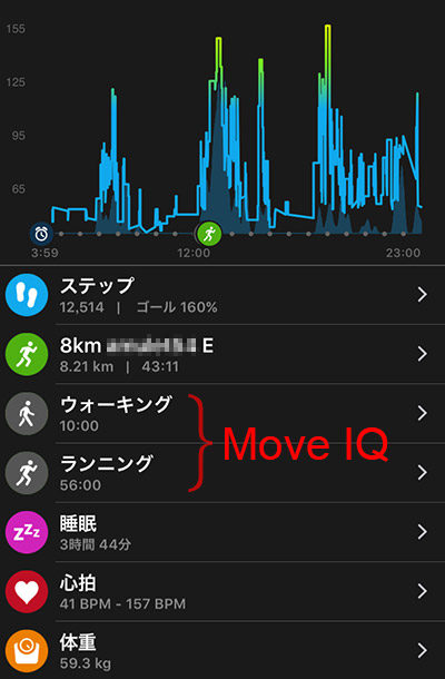 Garmin Connect Mobile > カレンダー > 毎日の詳細 > Move IQ